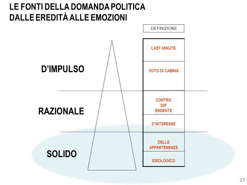 27 LE FONTI DELLA DOMANDA POLITICA DALLE EREDITÀ ALLE EMOZIONI SOLIDO RAZIONALE DIMPULSO LAST MINUTE VOTO DI CABINA CONTRO DIP ENDENTE DINTERESSE DELLE APPARTENENZE IDEOLOGICO DEFINIZIONE