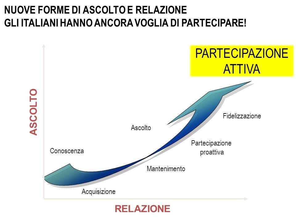 ASCOLTO RELAZIONE Conoscenza Ascolto Acquisizione Mantenimento Fidelizzazione Partecipazione proattiva NUOVE FORME DI ASCOLTO E RELAZIONE GLI ITALIANI HANNO ANCORA VOGLIA DI PARTECIPARE.