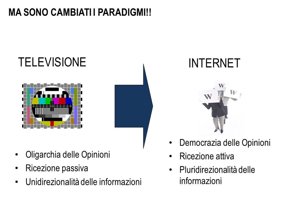 Oligarchia delle Opinioni Ricezione passiva Unidirezionalità delle informazioni Democrazia delle Opinioni Ricezione attiva Pluridirezionalità delle informazioni TELEVISIONE INTERNET MA SONO CAMBIATI I PARADIGMI!!