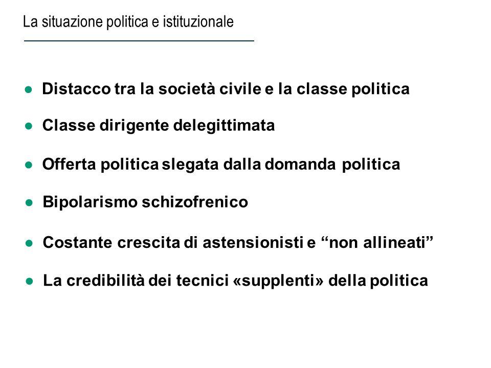 Classe dirigente delegittimata La situazione politica e istituzionale Distacco tra la società civile e la classe politica Costante crescita di astensi