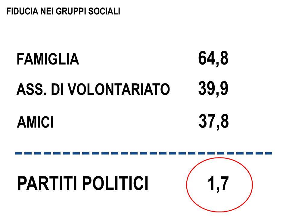 FIDUCIA NEI GRUPPI SOCIALI FAMIGLIA 64,8 ASS. DI VOLONTARIATO 39,9 AMICI 37,8 PARTITI POLITICI 1,7