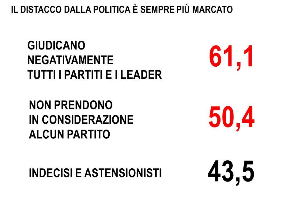 IL DISTACCO DALLA POLITICA È SEMPRE PIÙ MARCATO INDECISI E ASTENSIONISTI NON PRENDONO IN CONSIDERAZIONE ALCUN PARTITO GIUDICANO NEGATIVAMENTE TUTTI I PARTITI E I LEADER 43,5 50,4 61,1