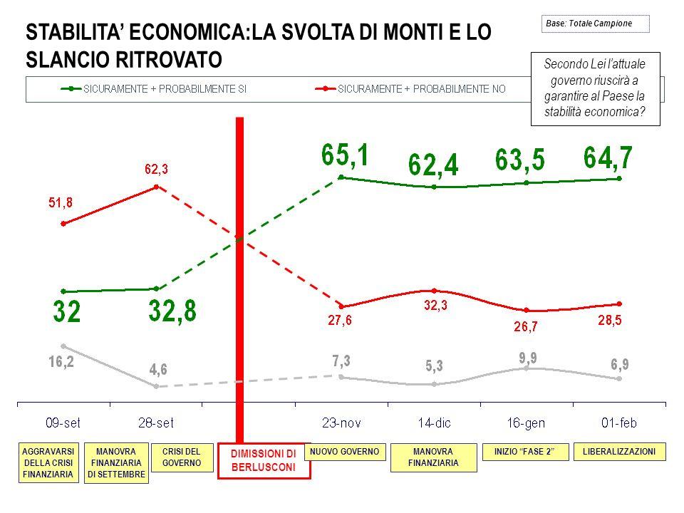STABILITA ECONOMICA:LA SVOLTA DI MONTI E LO SLANCIO RITROVATO Base: Totale Campione MANOVRA FINANZIARIA DI SETTEMBRE AGGRAVARSI DELLA CRISI FINANZIARI