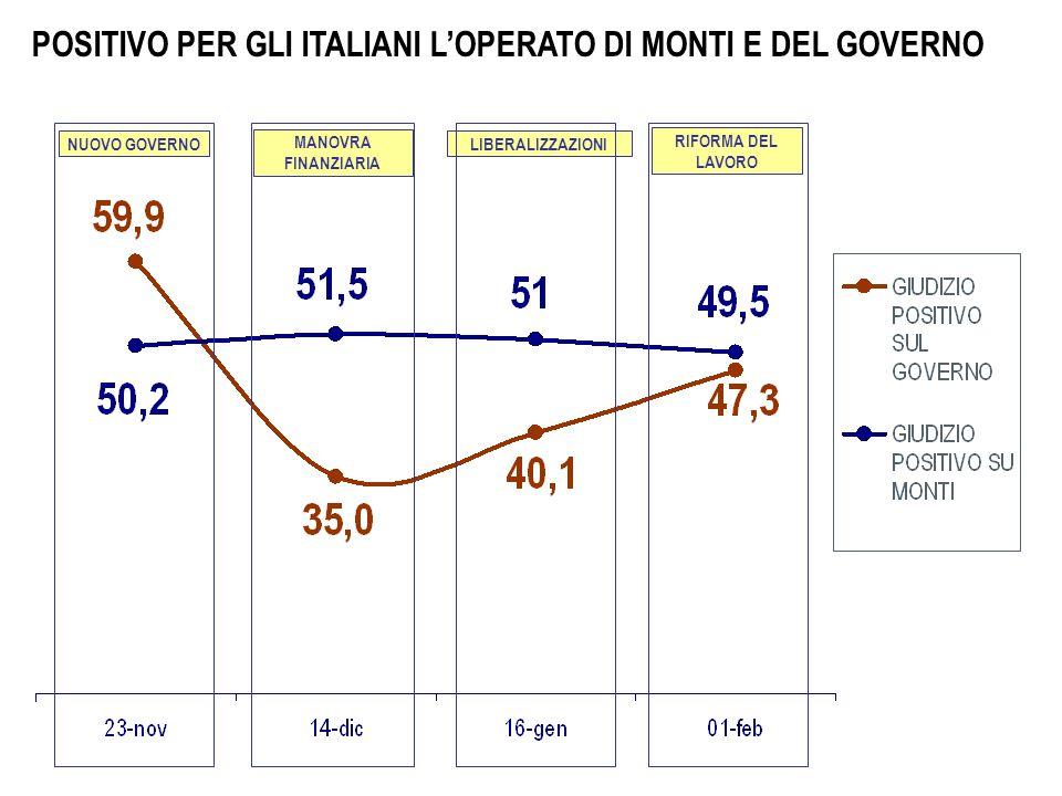 POSITIVO PER GLI ITALIANI LOPERATO DI MONTI E DEL GOVERNO MANOVRA FINANZIARIA LIBERALIZZAZIONI NUOVO GOVERNO RIFORMA DEL LAVORO