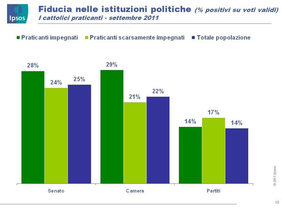 10 © 2011 Ipsos Fiducia nelle istituzioni politiche (% positivi su voti validi) I cattolici praticanti - settembre 2011