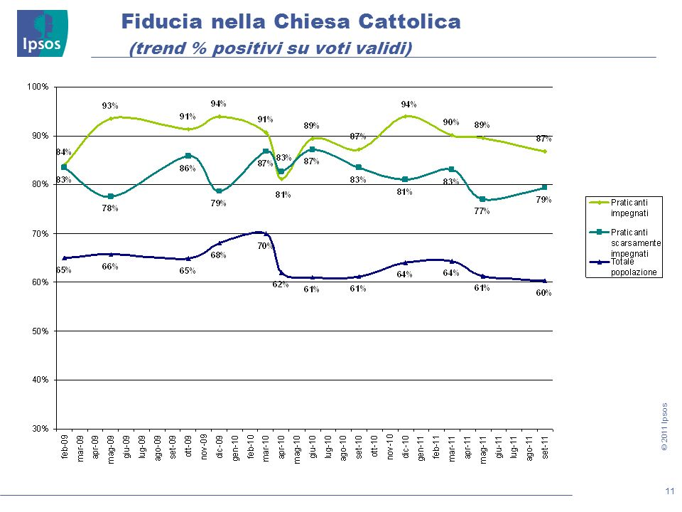 11 © 2011 Ipsos Fiducia nella Chiesa Cattolica (trend % positivi su voti validi)