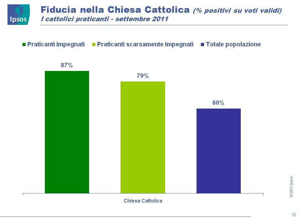 12 © 2011 Ipsos Fiducia nella Chiesa Cattolica (% positivi su voti validi) I cattolici praticanti - settembre 2011