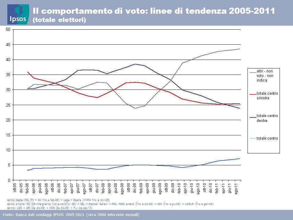 14 © 2011 Ipsos Il comportamento di voto: linee di tendenza 2005-2011 (totale elettori) Fonte: Banca dati sondaggi IPSOS 2005-2011 (circa 5000 intervi