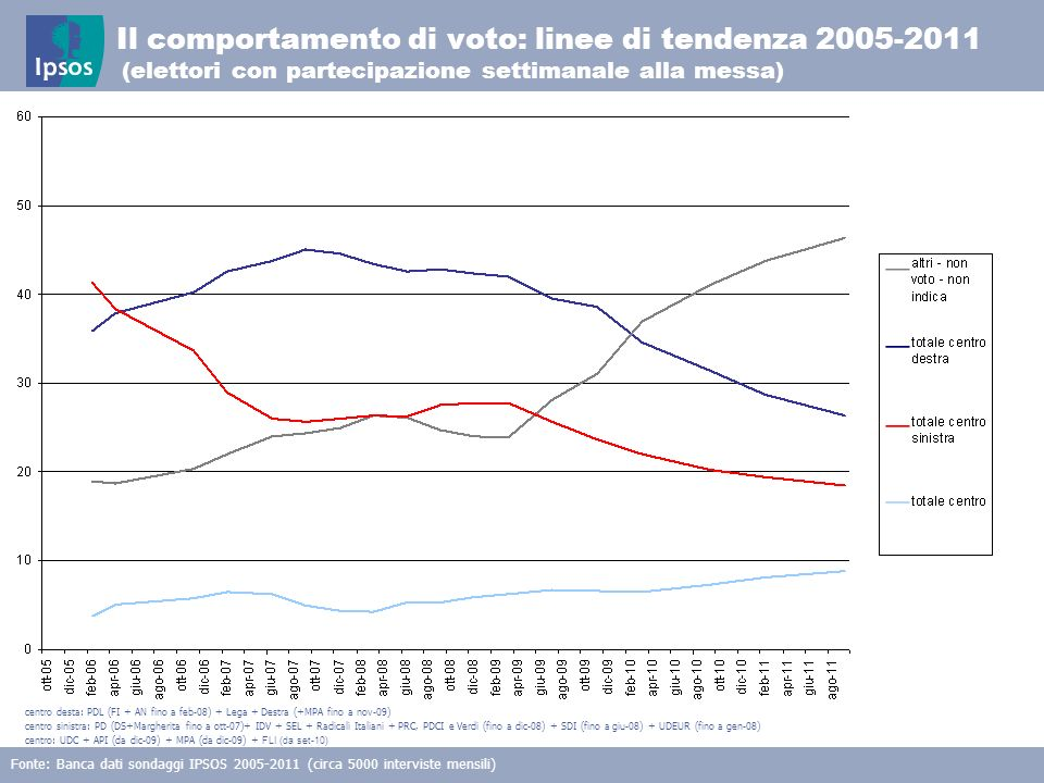 15 © 2011 Ipsos Il comportamento di voto: linee di tendenza 2005-2011 (elettori con partecipazione settimanale alla messa) Fonte: Banca dati sondaggi