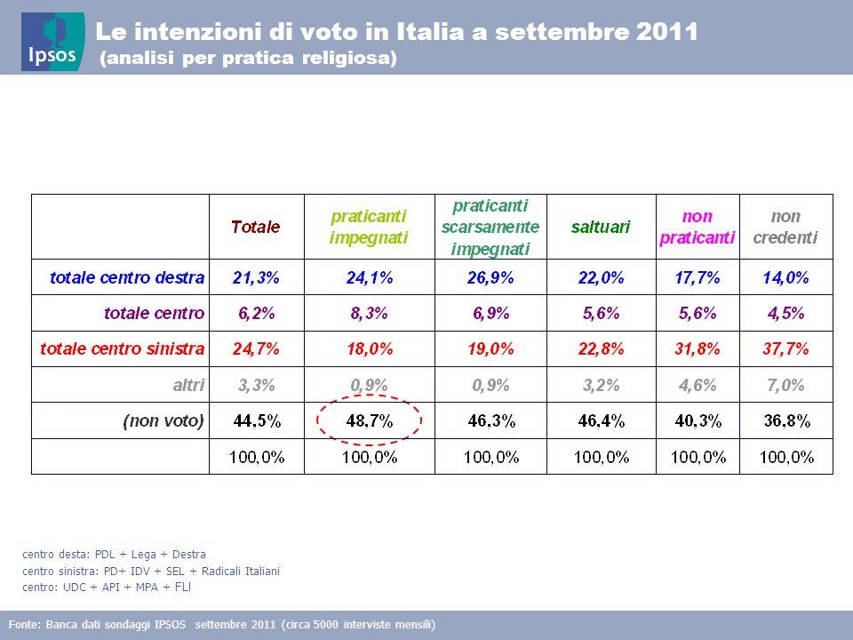 16 © 2011 Ipsos Le intenzioni di voto in Italia a settembre 2011 (analisi per pratica religiosa) Fonte: Banca dati sondaggi IPSOS settembre 2011 (circ