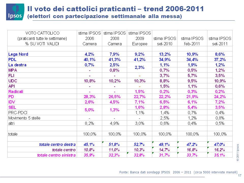 17 © 2011 Ipsos Il voto dei cattolici praticanti – trend 2006-2011 (elettori con partecipazione settimanale alla messa) Fonte: Banca dati sondaggi IPS