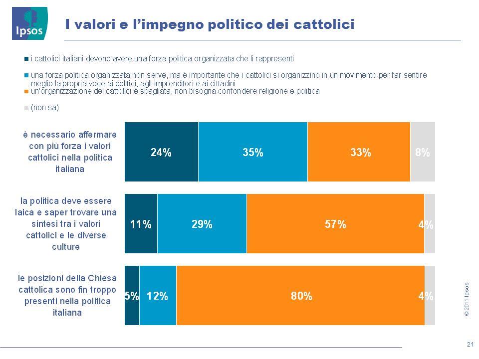 21 © 2011 Ipsos I valori e limpegno politico dei cattolici