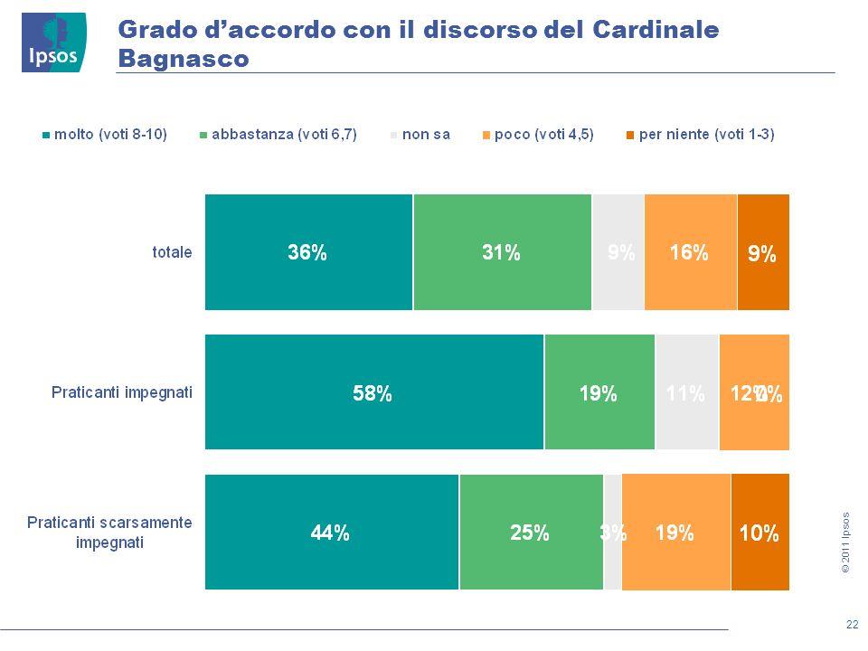 22 © 2011 Ipsos Grado daccordo con il discorso del Cardinale Bagnasco