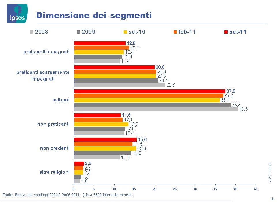 15 © 2011 Ipsos Il comportamento di voto: linee di tendenza 2005-2011 (elettori con partecipazione settimanale alla messa) Fonte: Banca dati sondaggi IPSOS 2005-2011 (circa 5000 interviste mensili) centro desta: PDL (FI + AN fino a feb-08) + Lega + Destra (+MPA fino a nov-09) centro sinistra: PD (DS+Margherita fino a ott-07)+ IDV + SEL + Radicali Italiani + PRC, PDCI e Verdi (fino a dic-08) + SDI (fino a giu-08) + UDEUR (fino a gen-08) centro: UDC + API (da dic-09) + MPA (da dic-09) + FLI (da set-10)