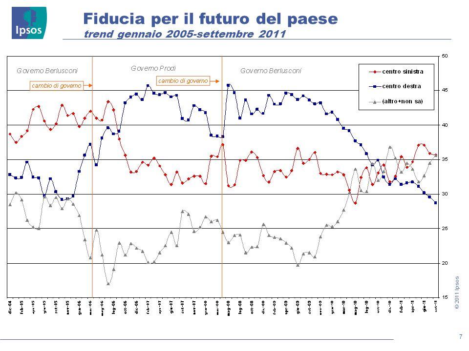 7 © 2011 Ipsos Fiducia per il futuro del paese trend gennaio 2005-settembre 2011