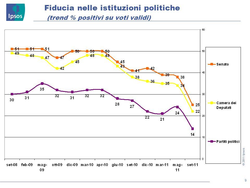 9 © 2011 Ipsos Fiducia nelle istituzioni politiche (trend % positivi su voti validi)