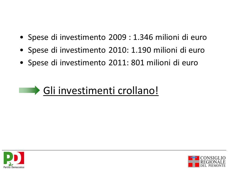 Spese di investimento 2009 : 1.346 milioni di euro Spese di investimento 2010: 1.190 milioni di euro Spese di investimento 2011: 801 milioni di euro Gli investimenti crollano!
