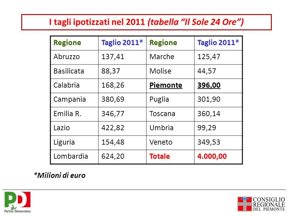 Regione Taglio 2011* Regione Abruzzo137,41Marche125,47 Basilicata88,37Molise44,57 Calabria168,26Piemonte396,00 Campania380,69Puglia301,90 Emilia R.346,77Toscana360,14 Lazio422,82Umbria99,29 Liguria154,48Veneto349,53 Lombardia624,20Totale4.000,00 I tagli ipotizzati nel 2011 (tabella Il Sole 24 Ore) *Milioni di euro