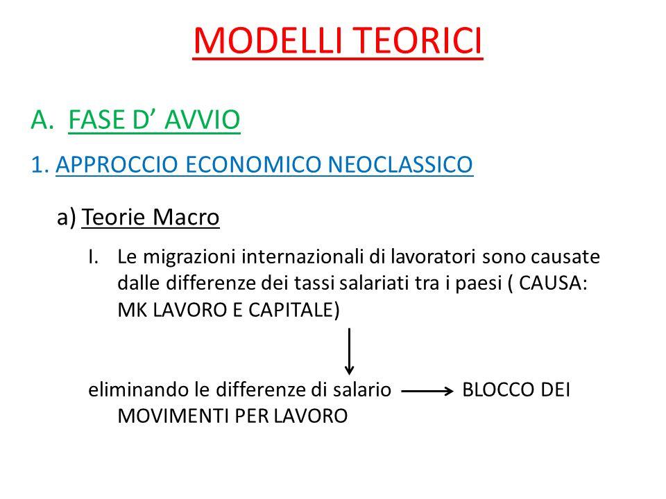 MODELLI TEORICI A.FASE D AVVIO 1.APPROCCIO ECONOMICO NEOCLASSICO a)Teorie Macro I.Le migrazioni internazionali di lavoratori sono causate dalle differ