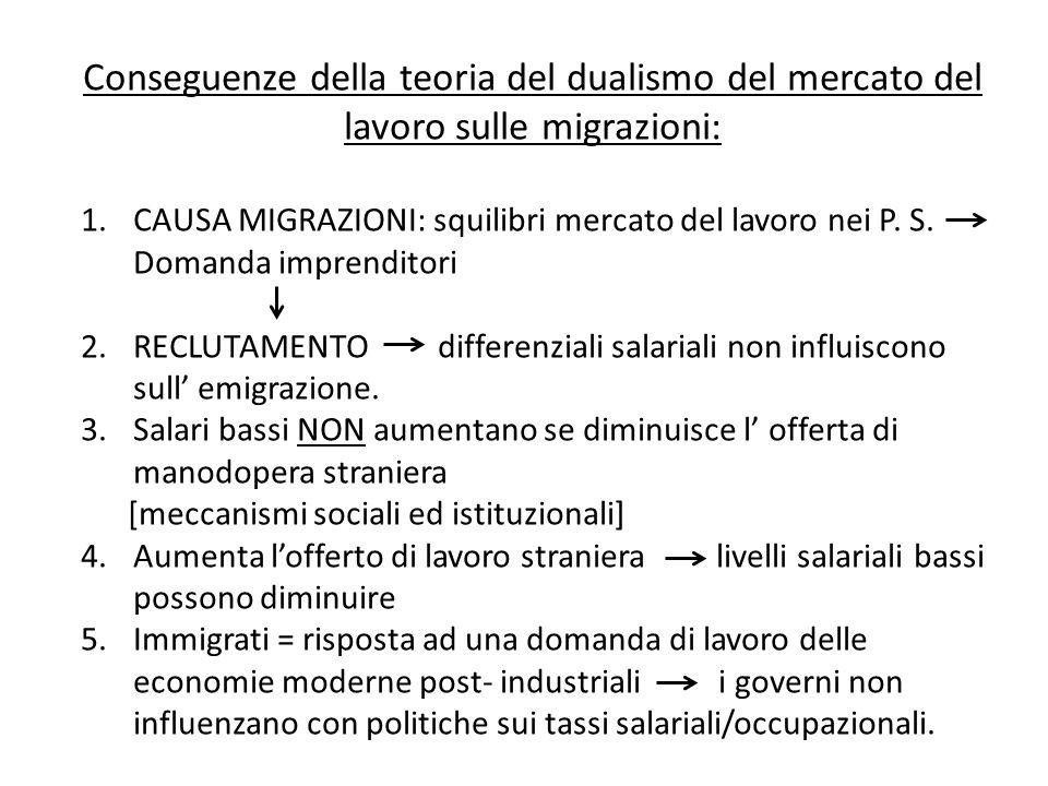 Conseguenze della teoria del dualismo del mercato del lavoro sulle migrazioni: 1.CAUSA MIGRAZIONI: squilibri mercato del lavoro nei P.