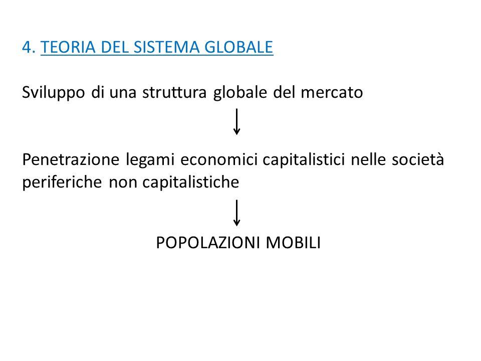 4. TEORIA DEL SISTEMA GLOBALE Sviluppo di una struttura globale del mercato Penetrazione legami economici capitalistici nelle società periferiche non