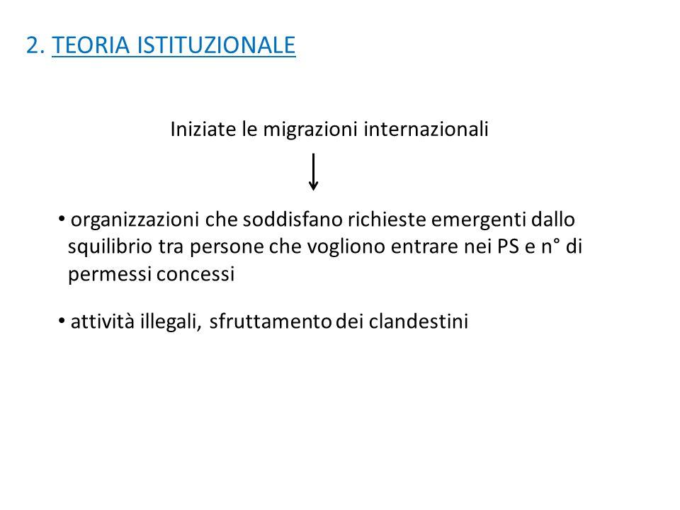 2. TEORIA ISTITUZIONALE Iniziate le migrazioni internazionali organizzazioni che soddisfano richieste emergenti dallo squilibrio tra persone che vogli