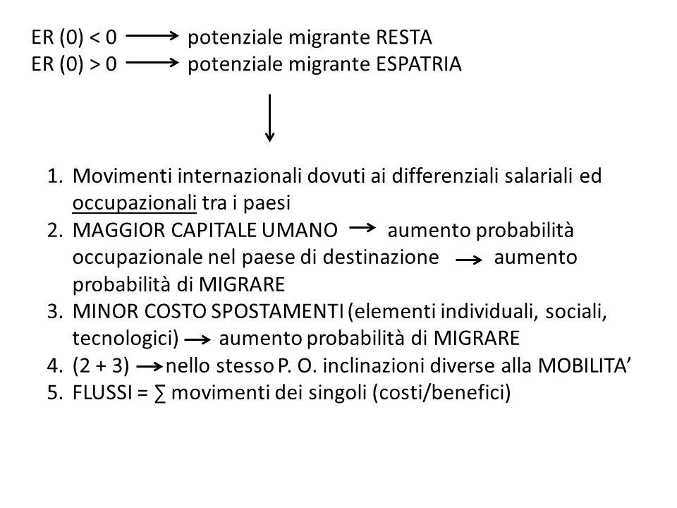 ER (0) < 0 potenziale migrante RESTA ER (0) > 0 potenziale migrante ESPATRIA 1.Movimenti internazionali dovuti ai differenziali salariali ed occupazionali tra i paesi 2.MAGGIOR CAPITALE UMANO aumento probabilità occupazionale nel paese di destinazione aumento probabilità di MIGRARE 3.MINOR COSTO SPOSTAMENTI (elementi individuali, sociali, tecnologici) aumento probabilità di MIGRARE 4.(2 + 3) nello stesso P.