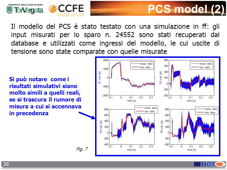 20 PCS model (2) Il modello del PCS è stato testato con una simulazione in ff: gli input misurati per lo sparo n. 24552 sono stati recuperati dal data