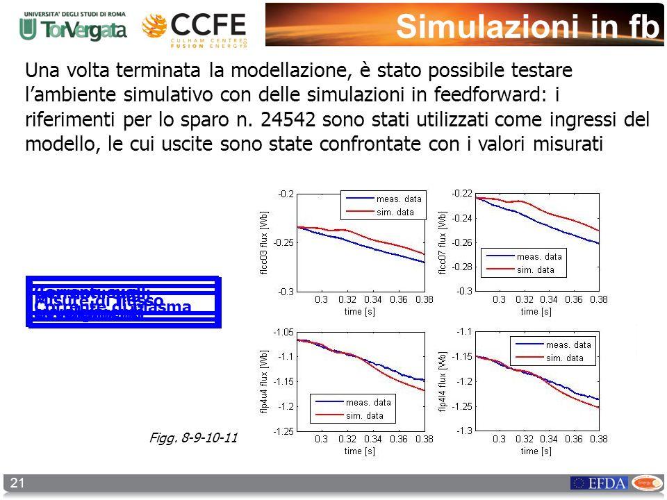 Simulazioni in fb 21 Una volta terminata la modellazione, è stato possibile testare lambiente simulativo con delle simulazioni in feedforward: i rifer