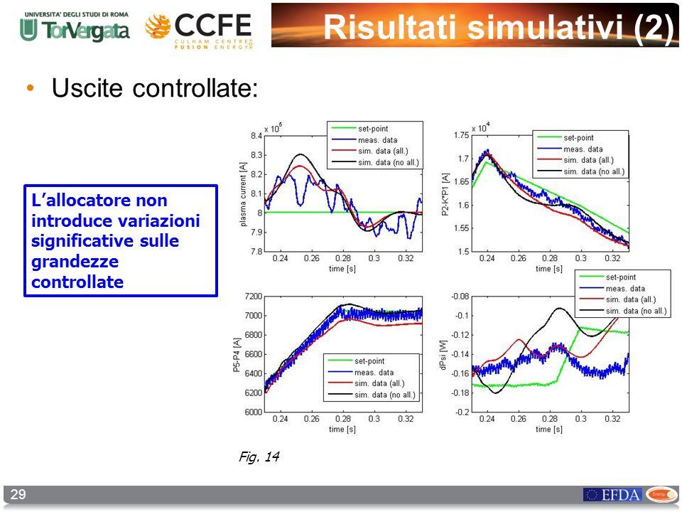 29 Risultati simulativi (2) Uscite controllate: Lallocatore non introduce variazioni significative sulle grandezze controllate Fig. 14