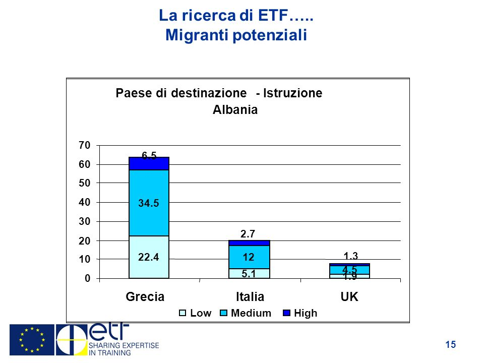 15 La ricerca di ETF…..