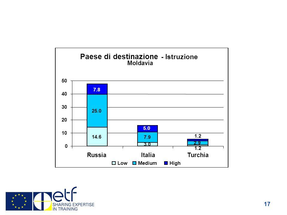 17 Paese di destinazione - Istruzione Moldavia 14.6 3.0 25.0 7.9 2.9 1.2 7.8 5.0 1.2 0 10 20 30 40 50 RussiaItaliaTurchia LowMediumHigh