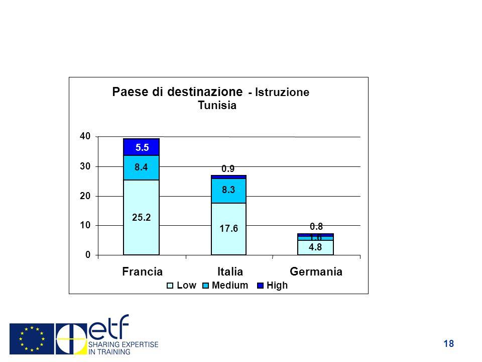 18 Paese di destinazione - Istruzione Tunisia 25.2 17.6 4.8 8.4 8.3 1.6 5.5 0.9 0.8 0 10 20 30 40 FranciaItaliaGermania LowMediumHigh