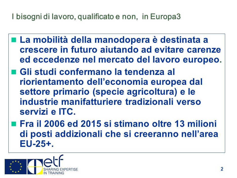 2 I bisogni di lavoro, qualificato e non, in Europa3 La mobilità della manodopera è destinata a crescere in futuro aiutando ad evitare carenze ed eccedenze nel mercato del lavoro europeo.