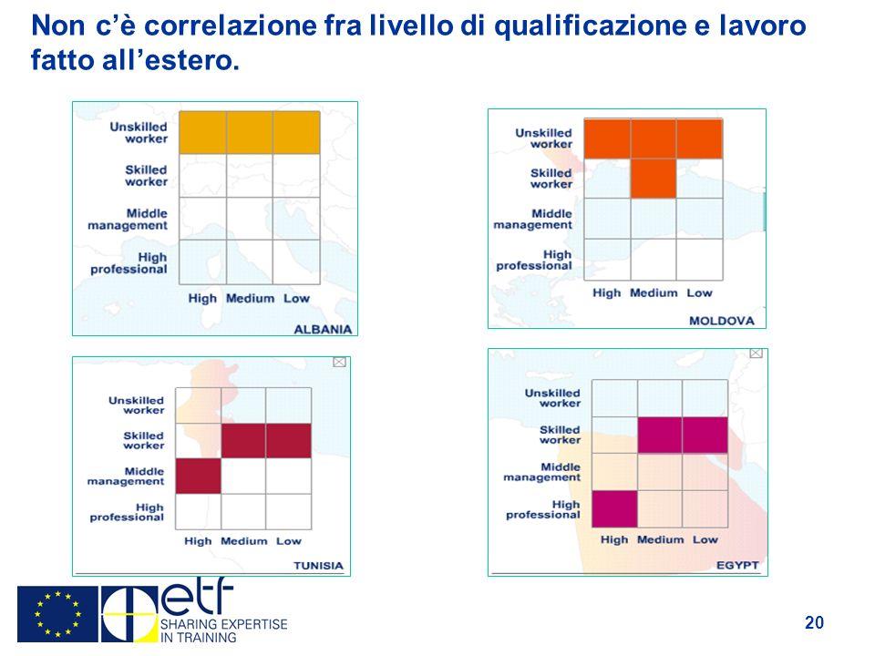 20 Non cè correlazione fra livello di qualificazione e lavoro fatto allestero.