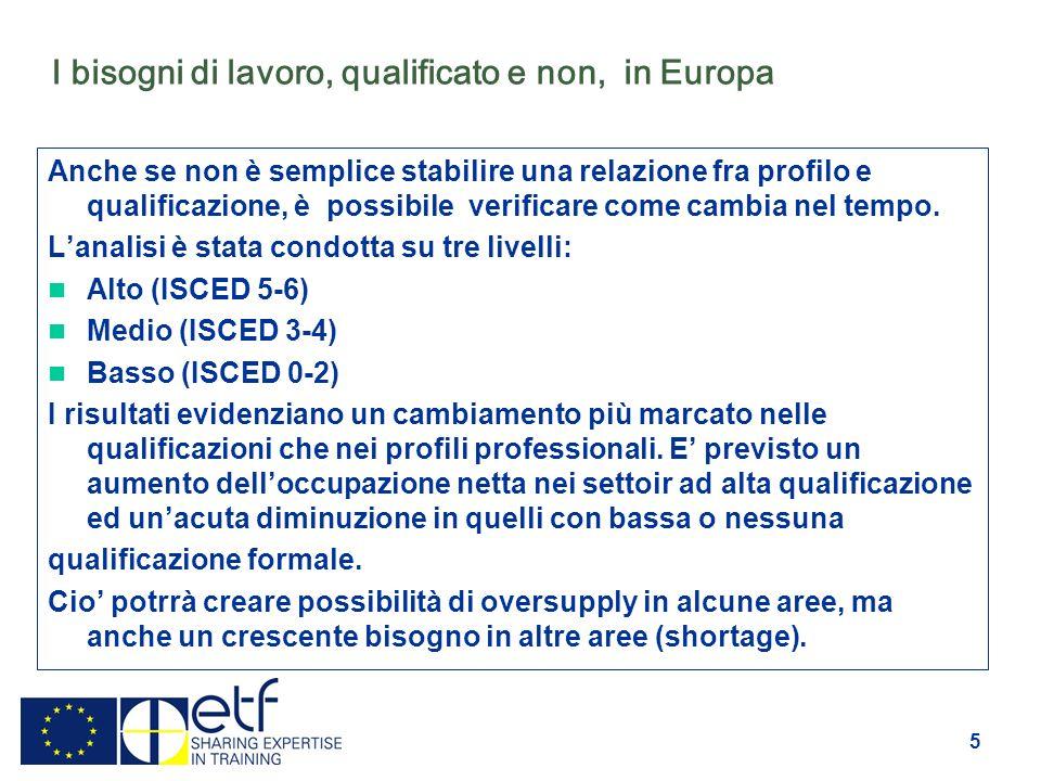 5 I bisogni di lavoro, qualificato e non, in Europa Anche se non è semplice stabilire una relazione fra profilo e qualificazione, è possibile verificare come cambia nel tempo.