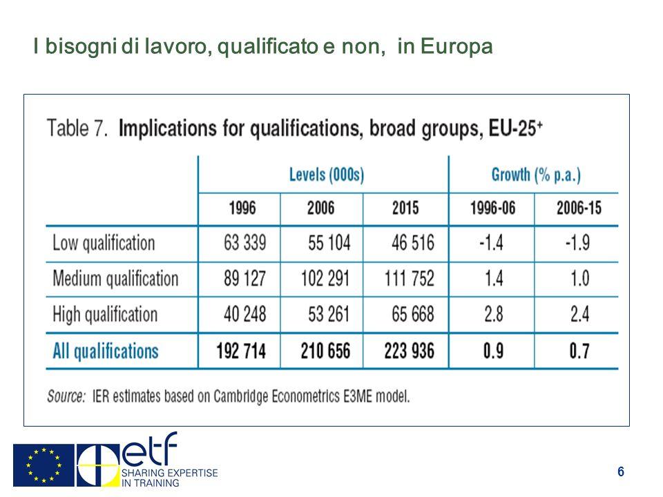 6 I bisogni di lavoro, qualificato e non, in Europa