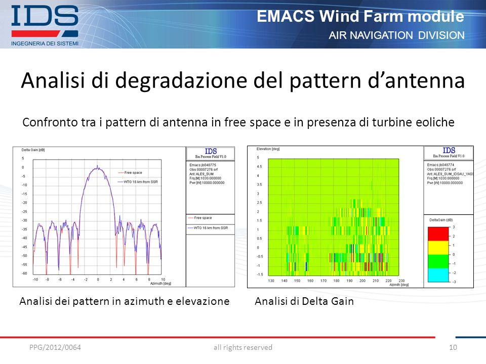 AIR NAVIGATION DIVISION EMACS Wind Farm module Analisi di degradazione del pattern dantenna Confronto tra i pattern di antenna in free space e in presenza di turbine eoliche PPG/2012/0064all rights reserved10 Analisi dei pattern in azimuth e elevazione Analisi di Delta Gain