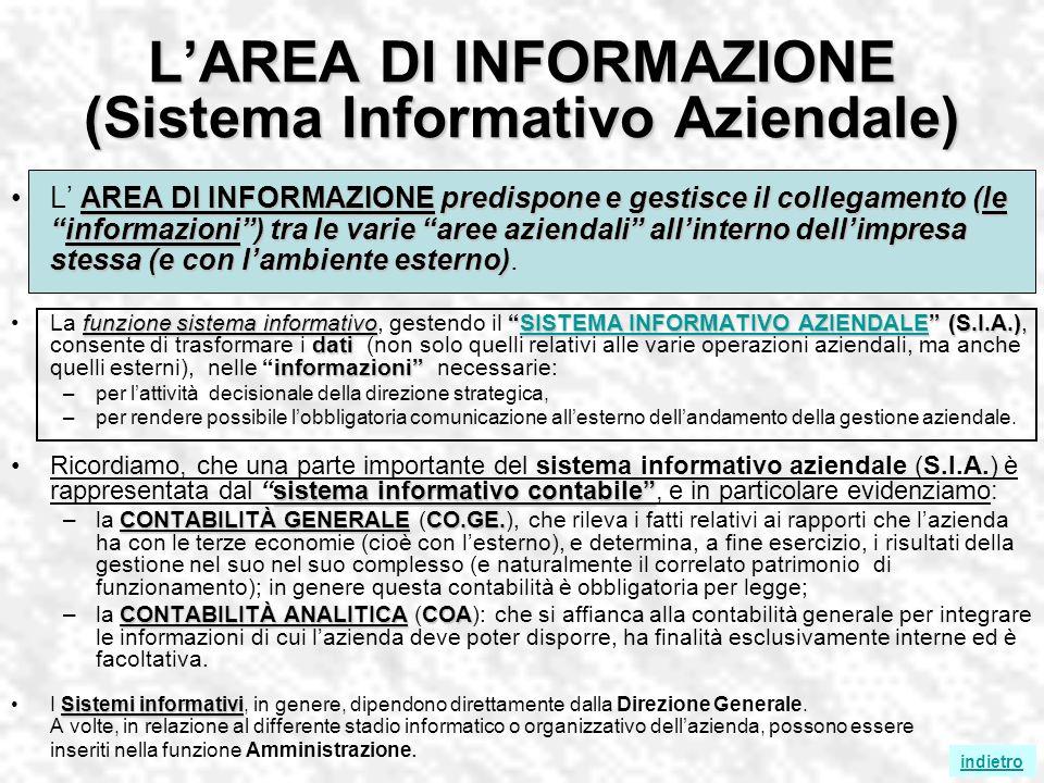 LAREA DI INFORMAZIONE (Sistema Informativo Aziendale) AREA DI INFORMAZIONE predispone e gestisce il collegamento (leinformazioni) tra le varie aree az