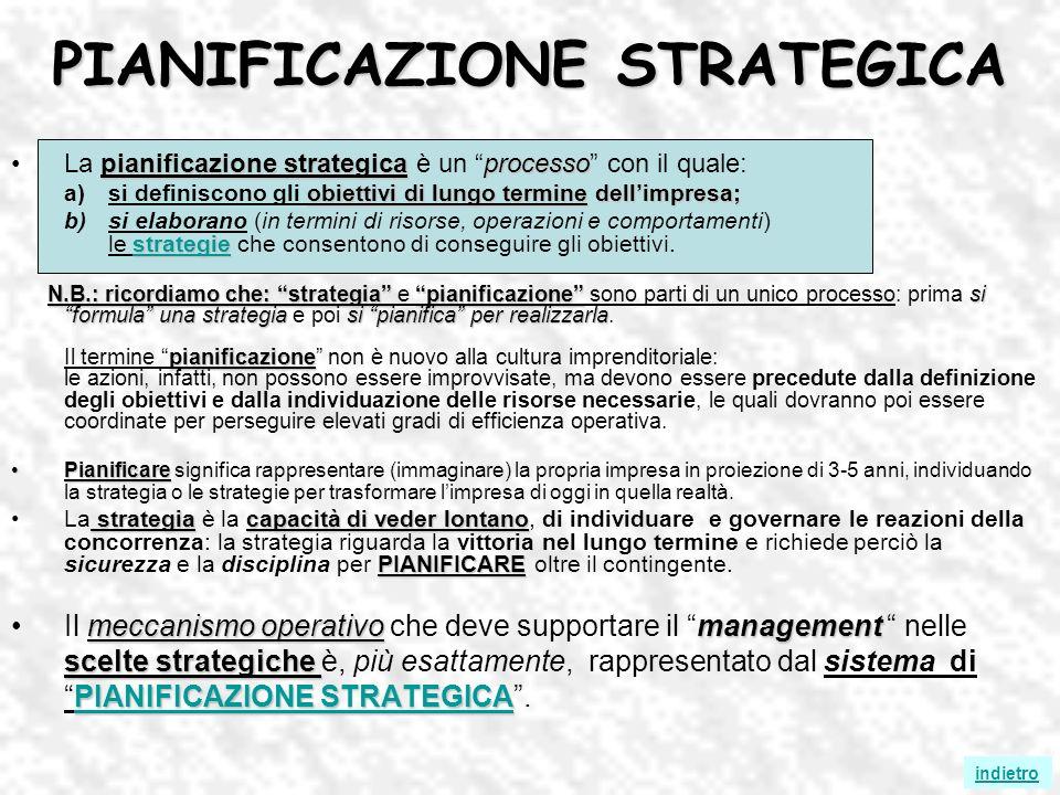PIANIFICAZIONE STRATEGICA pianificazione strategicaprocessoLa pianificazione strategica è un processo con il quale: obiettivi di lungo termine dellimpresa; a)si definiscono gli obiettivi di lungo termine dellimpresa; strategie strategie b)si elaborano (in termini di risorse, operazioni e comportamenti) le strategie che consentono di conseguire gli obiettivi.strategie N.B.: ricordiamo che: strategiapianificazionesi formula una strategiasi pianifica per realizzarla pianificazione N.B.: ricordiamo che: strategia e pianificazione sono parti di un unico processo: prima si formula una strategia e poi si pianifica per realizzarla.