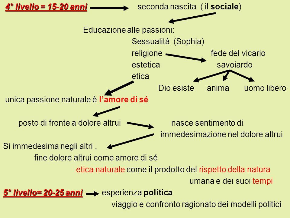 4° livello = 15-20 anni 4° livello = 15-20 anni seconda nascita ( il sociale) Educazione alle passioni: Sessualità (Sophia) religione fede del vicario