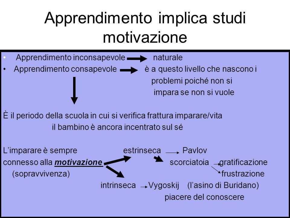 Apprendimento implica studi motivazione Apprendimento inconsapevole naturale Apprendimento consapevole è a questo livello che nascono i problemi poich