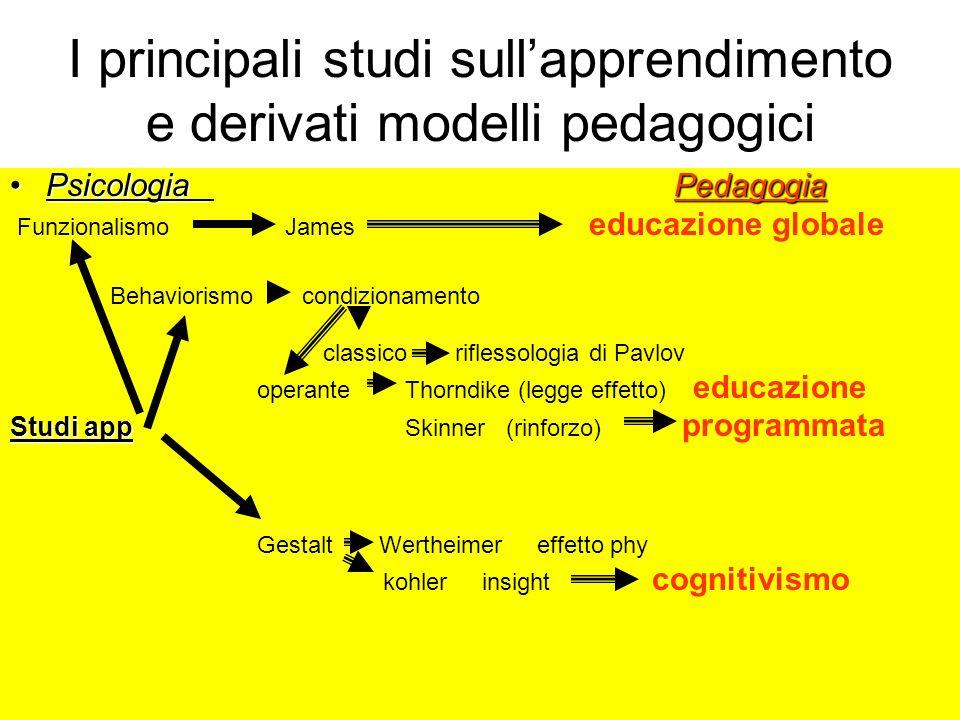 I principali studi sullapprendimento e derivati modelli pedagogici Psicologia PedagogiaPsicologia Pedagogia Funzionalismo James educazione globale Beh