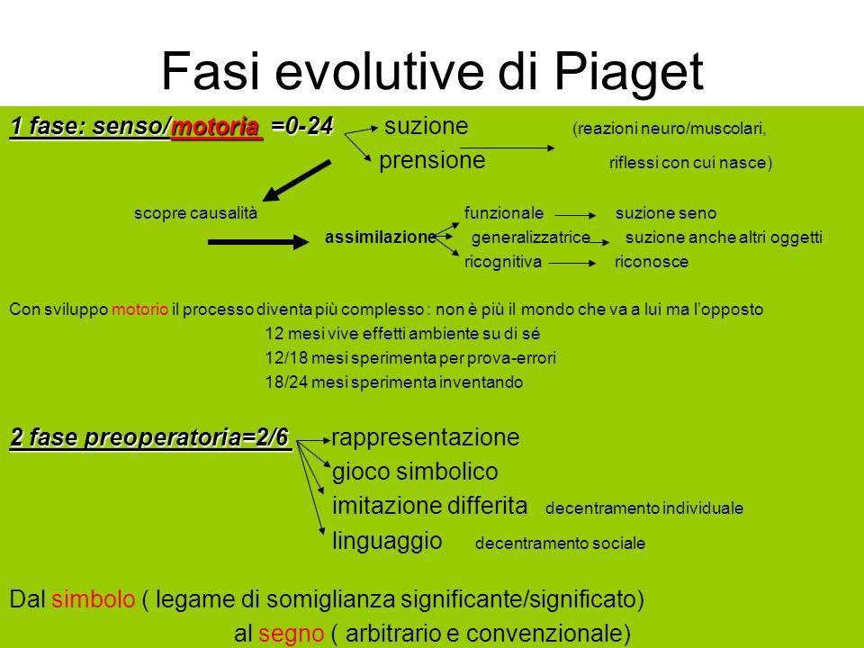 Fasi evolutive di Piaget 1 fase: senso/motoria =0-24 1 fase: senso/motoria =0-24 suzione (reazioni neuro/muscolari, prensione riflessi con cui nasce)