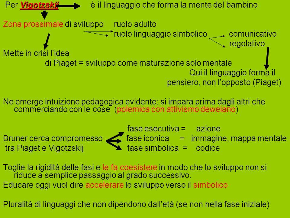 Vigotzskij Per Vigotzskij è il linguaggio che forma la mente del bambino Zona prossimale di sviluppo ruolo adulto ruolo linguaggio simbolico comunicat