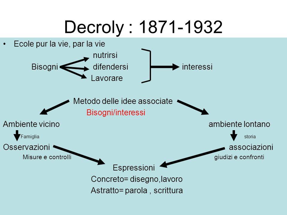 Decroly : 1871-1932 Ecole pur la vie, par la vie nutrirsi Bisogni difendersi interessi Lavorare Metodo delle idee associate Bisogni/interessi Ambiente