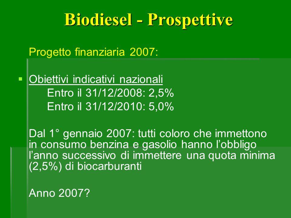 Biodiesel - Prospettive Progetto finanziaria 2007: Obiettivi indicativi nazionali Entro il 31/12/2008: 2,5% Entro il 31/12/2010: 5,0% Dal 1° gennaio 2