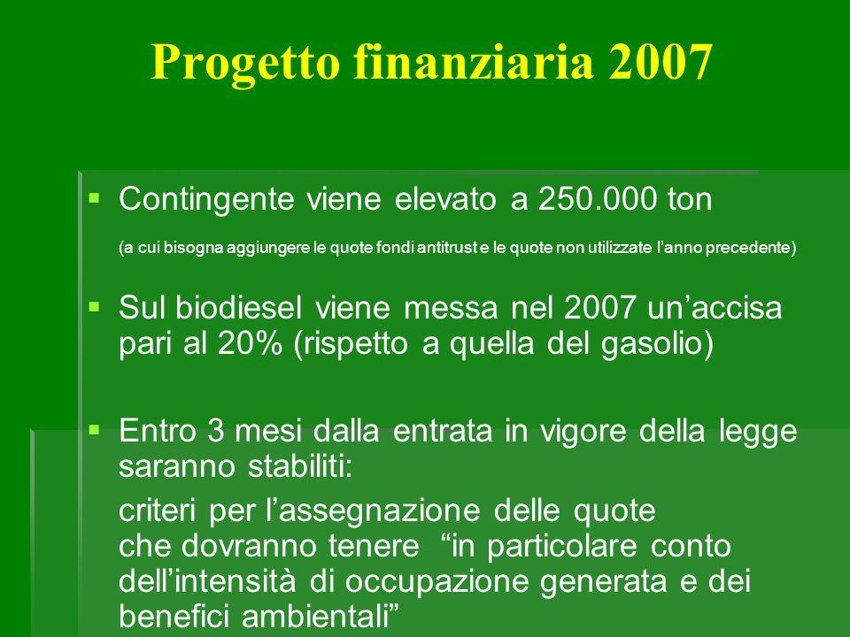 Progetto finanziaria 2007 Contingente viene elevato a 250.000 ton (a cui bisogna aggiungere le quote fondi antitrust e le quote non utilizzate lanno p