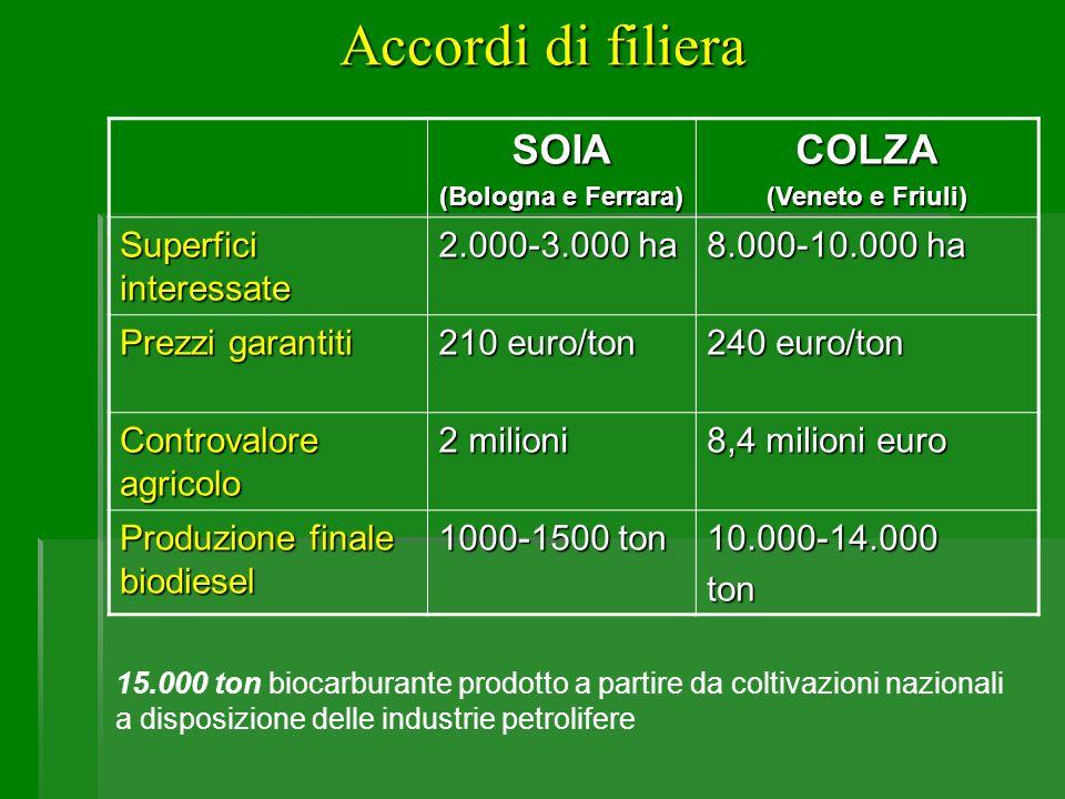 Accordi di filiera SOIA (Bologna e Ferrara) COLZA (Veneto e Friuli) Superfici interessate 2.000-3.000 ha 8.000-10.000 ha Prezzi garantiti 210 euro/ton