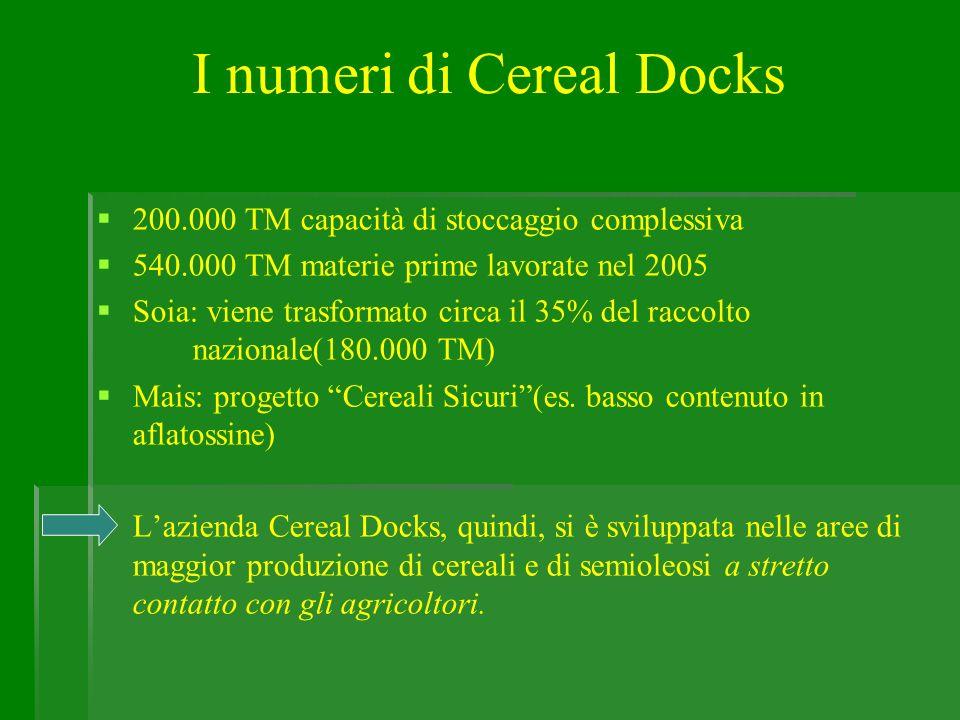 200.000 TM capacità di stoccaggio complessiva 540.000 TM materie prime lavorate nel 2005 Soia: viene trasformato circa il 35% del raccolto nazionale(1